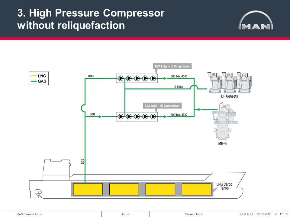 3. High Pressure Compressor without reliquefaction