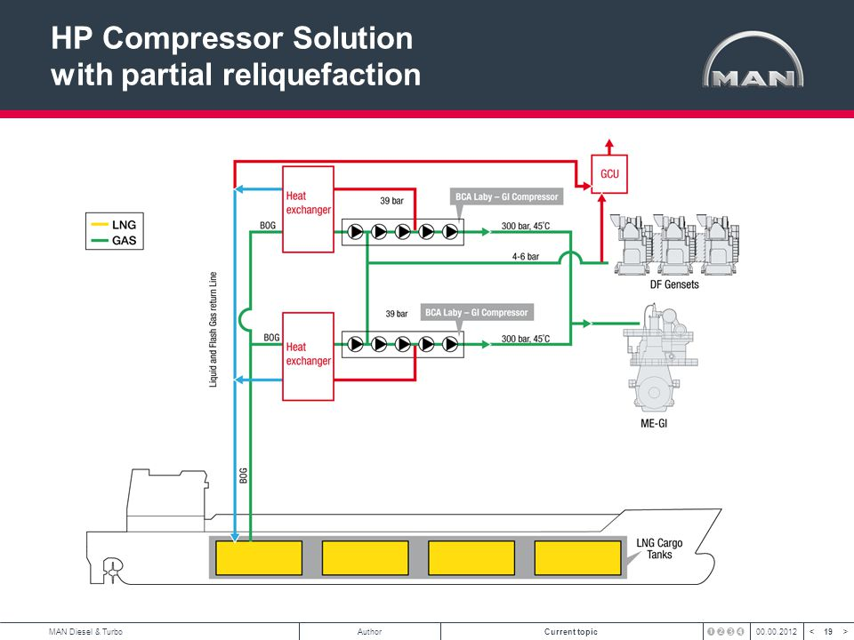 HP Compressor Solution with partial reliquefaction