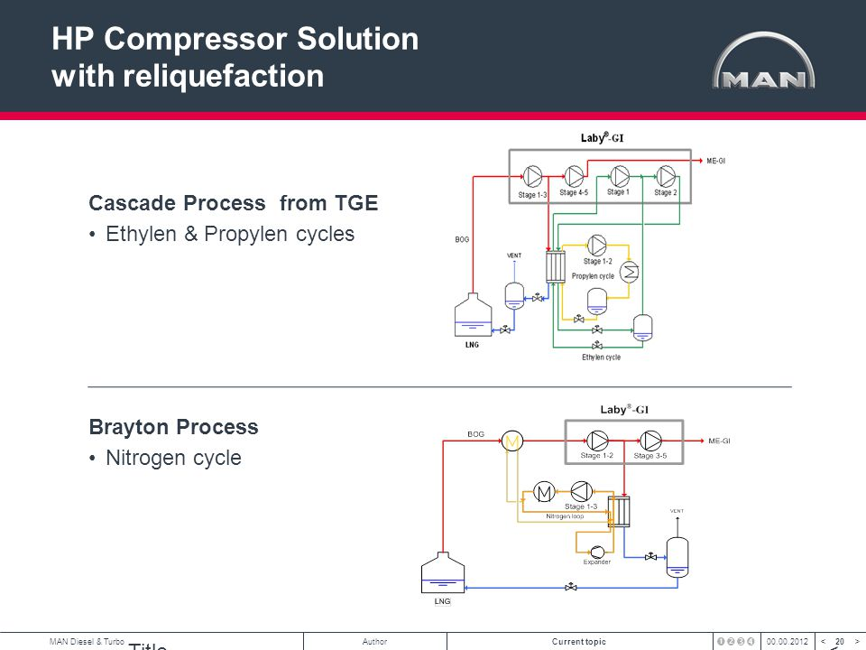HP Compressor Solution with reliquefaction