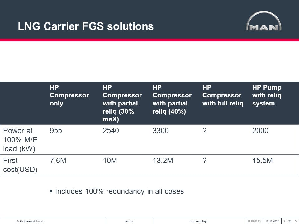 LNG Carrier FGS solutions