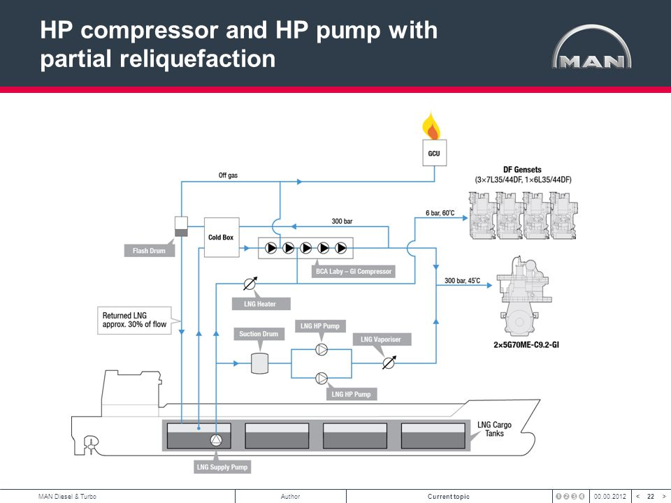 HP compressor and HP pump with partial reliquefaction