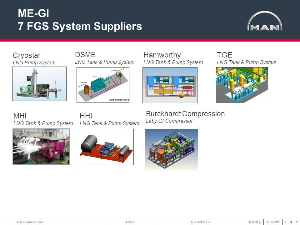 ME-GI 7 FGS System Suppliers