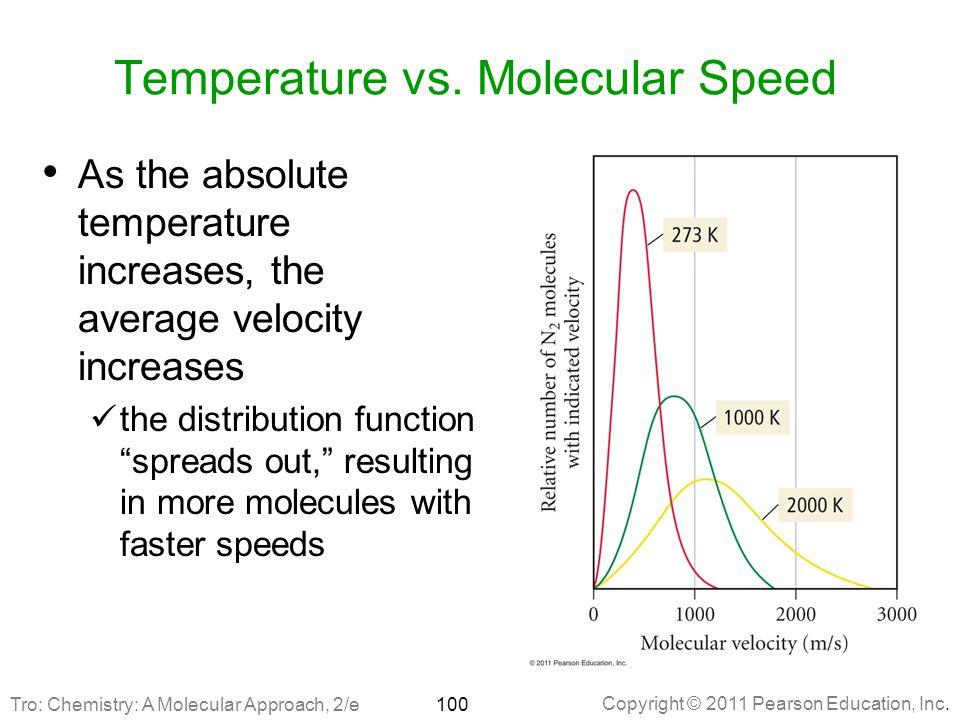 Temperature vs. Molecular Speed