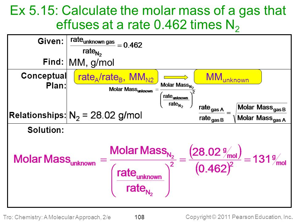 Ex 5. 15: Calculate the molar mass of a gas that effuses at a rate 0