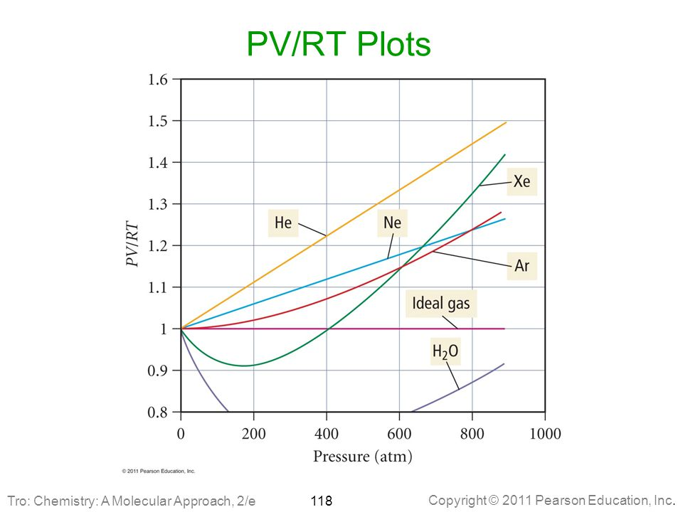 PV/RT Plots Tro: Chemistry: A Molecular Approach, 2/e