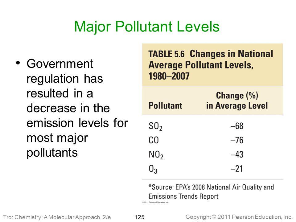 Major Pollutant Levels