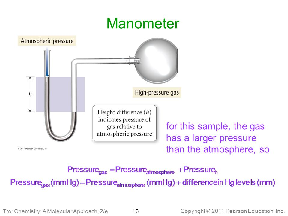 Manometer for this sample, the gas has a larger pressure than the atmosphere, so.