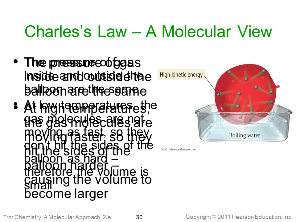 Charles's Law – A Molecular View