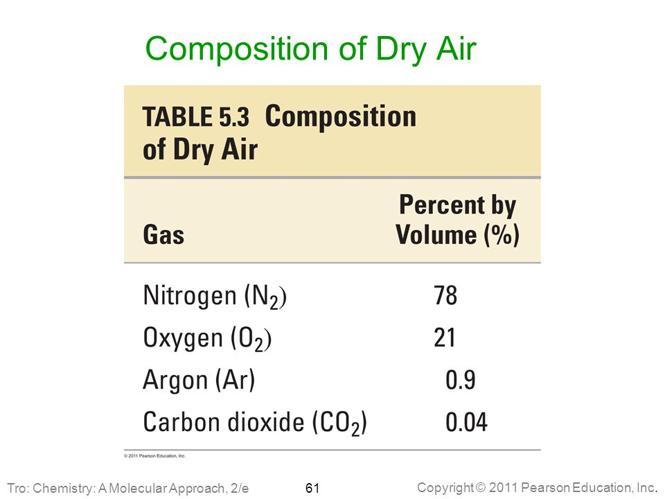 Composition of Dry Air Tro: Chemistry: A Molecular Approach, 2/e