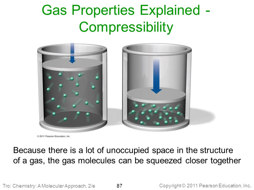 Gas Properties Explained - Compressibility