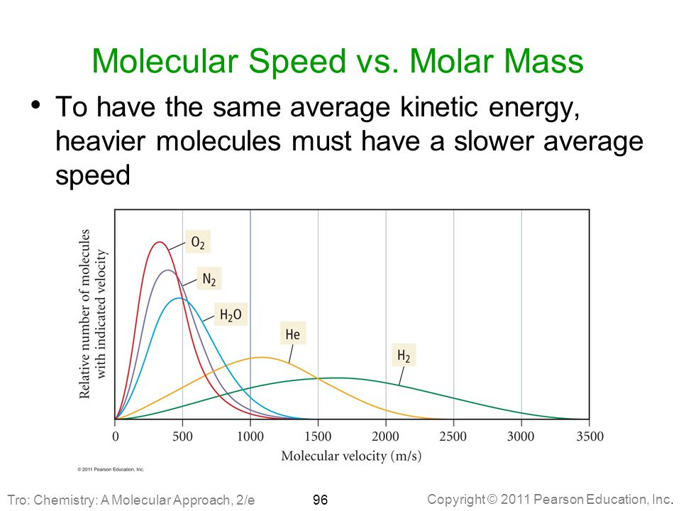 Molecular Speed vs. Molar Mass