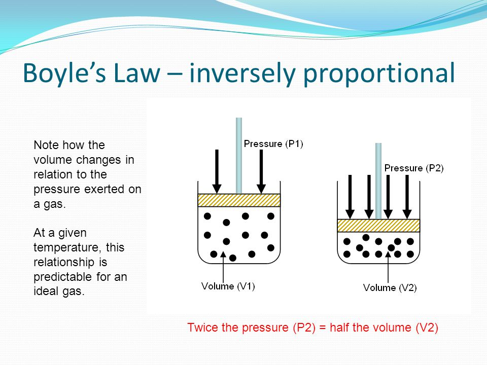 Boyle's Law – inversely proportional