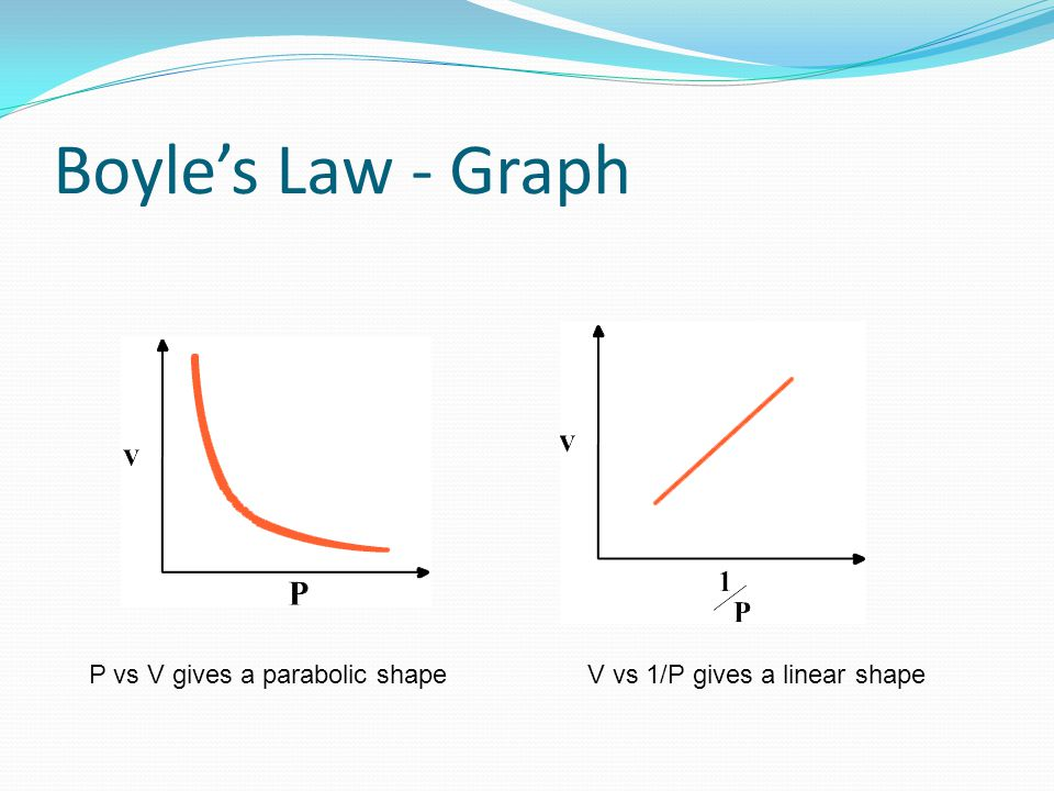 Boyle's Law - Graph V vs 1/P gives a linear shape