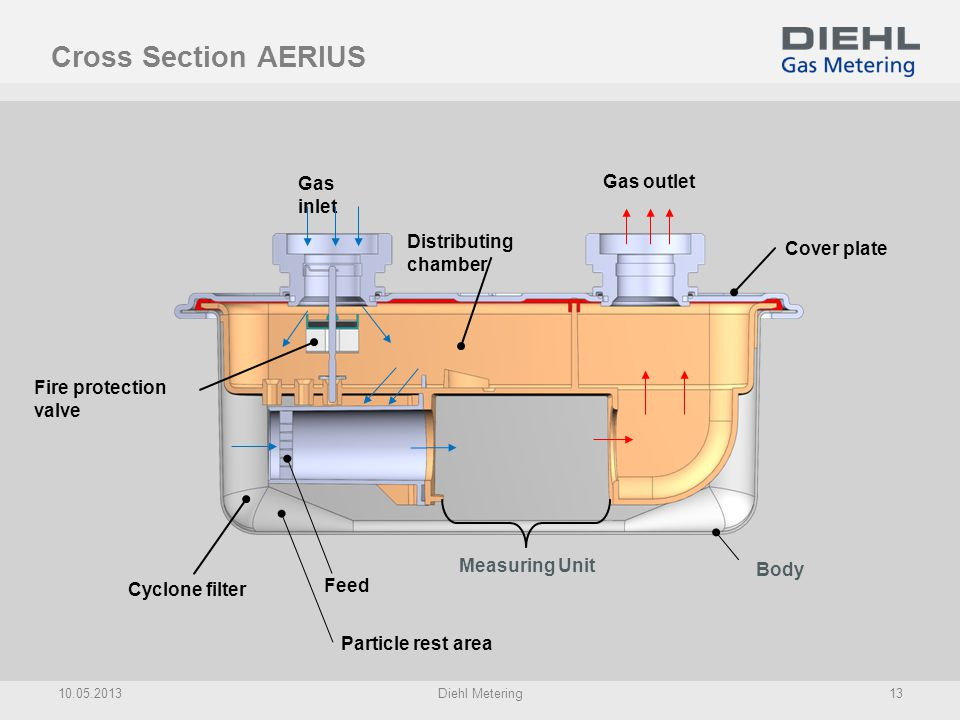 Cross Section AERIUS Gas inlet Gas outlet Distributing chamber
