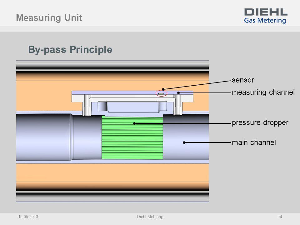 By-pass Principle Measuring Unit sensor measuring channel