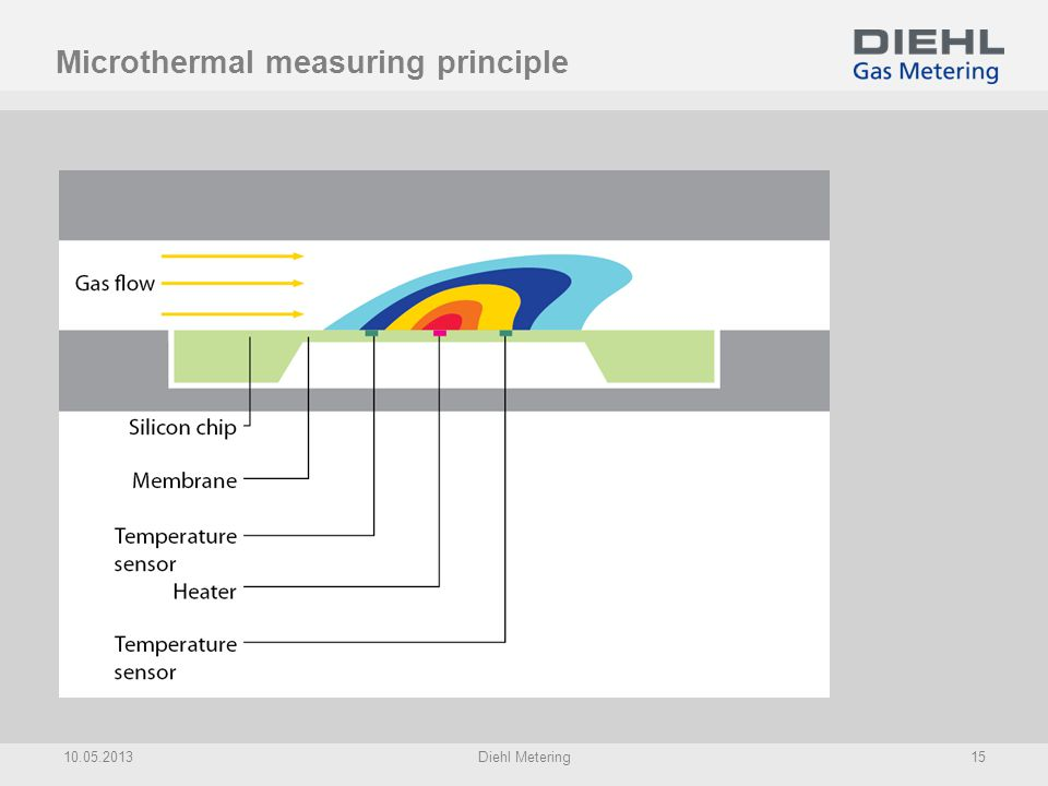 Microthermal measuring principle
