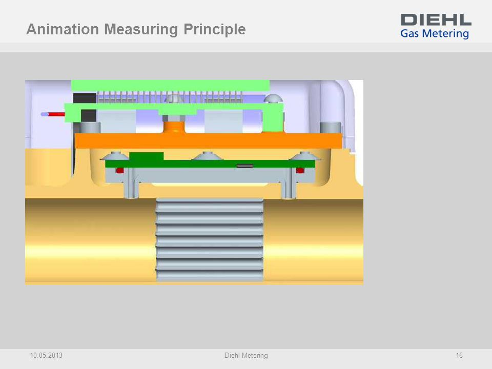 Animation Measuring Principle