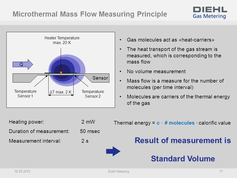 Microthermal Mass Flow Measuring Principle