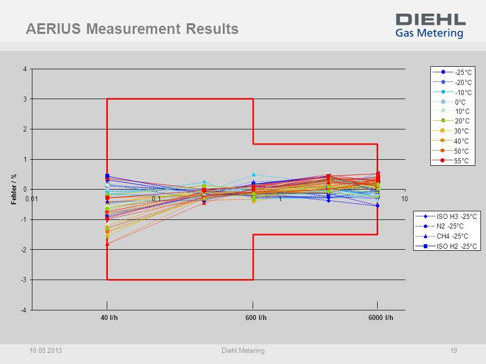 AERIUS Measurement Results