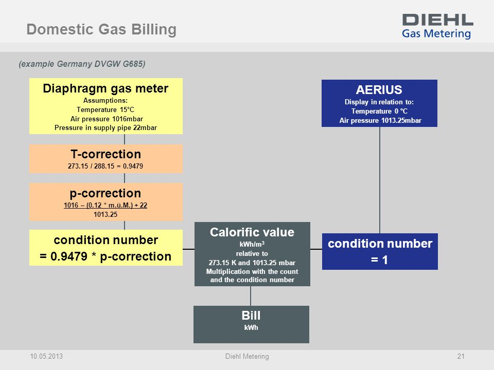 Domestic Gas Billing Diaphragm gas meter AERIUS T-correction