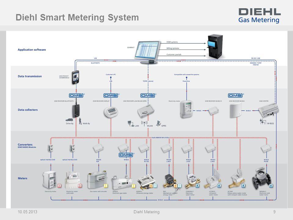 Diehl Smart Metering System