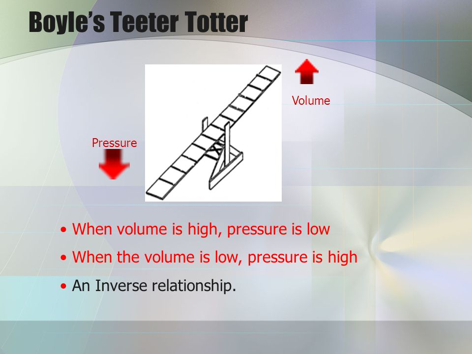 Boyle's Teeter Totter When volume is high, pressure is low