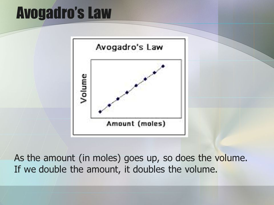 Avogadro's Law As the amount (in moles) goes up, so does the volume.