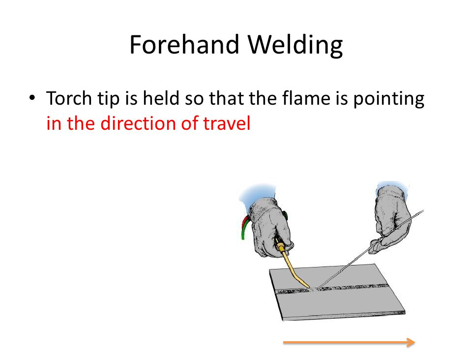 Forehand Welding Torch tip is held so that the flame is pointing in the direction of travel