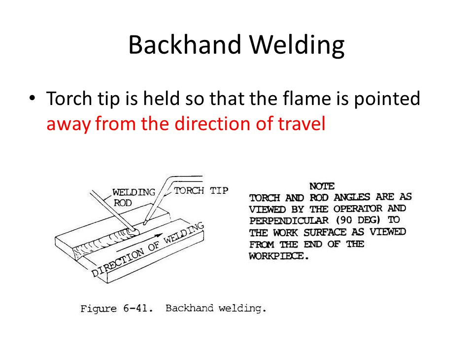 Backhand Welding Torch tip is held so that the flame is pointed away from the direction of travel