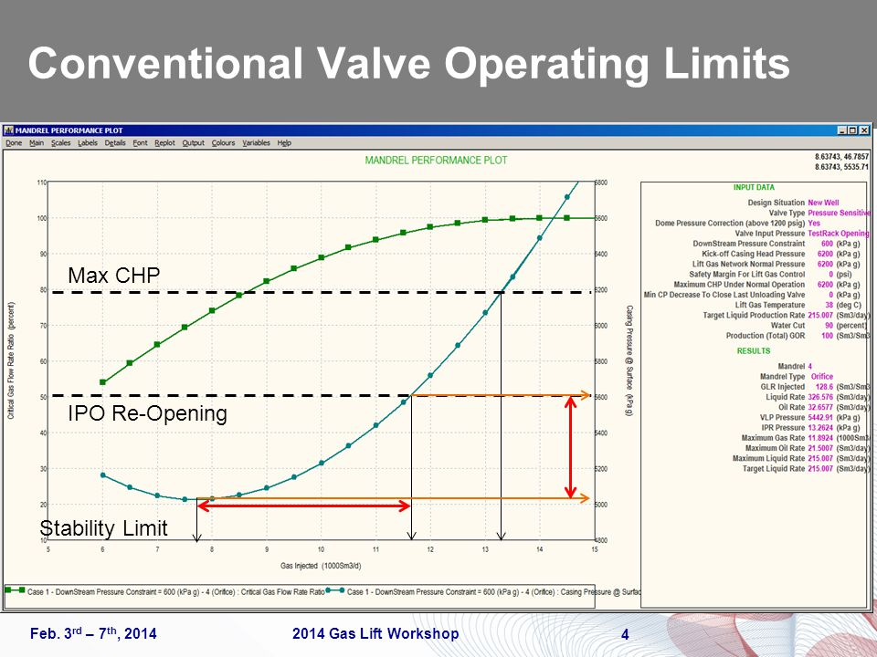 Conventional Valve Operating Limits