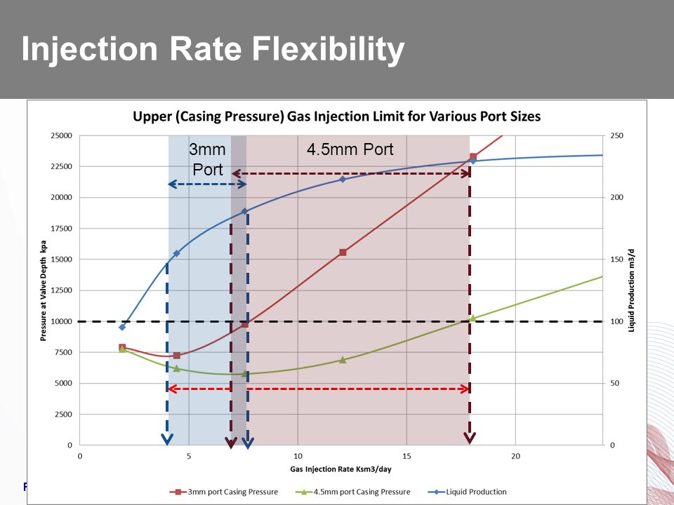 Injection Rate Flexibility
