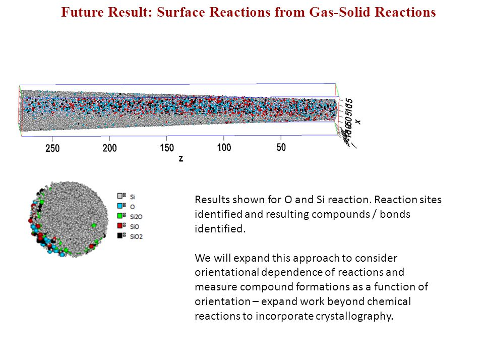 Future Result: Surface Reactions from Gas-Solid Reactions