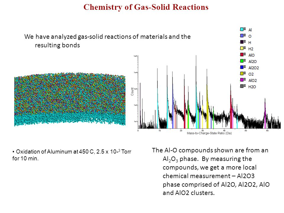 Chemistry of Gas-Solid Reactions