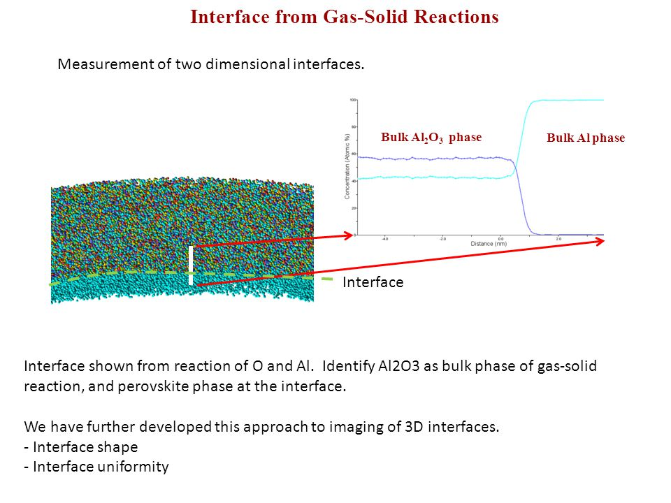 Interface from Gas-Solid Reactions