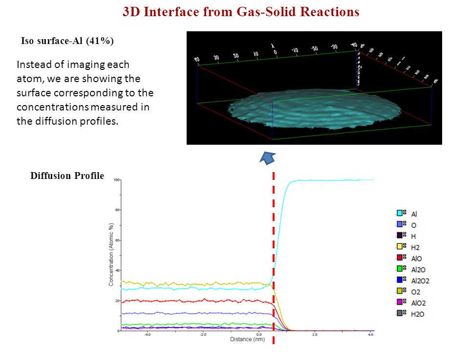 3D Interface from Gas-Solid Reactions
