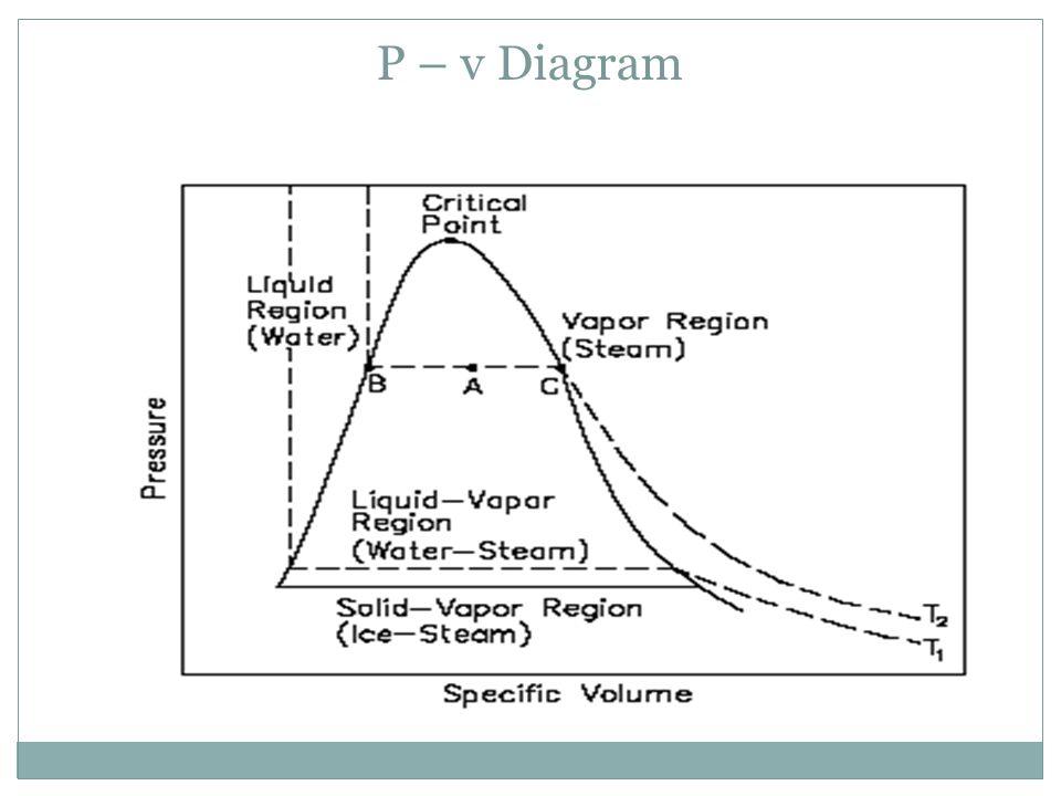 P – v Diagram