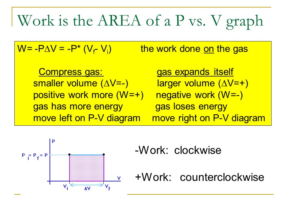 Work is the AREA of a P vs. V graph