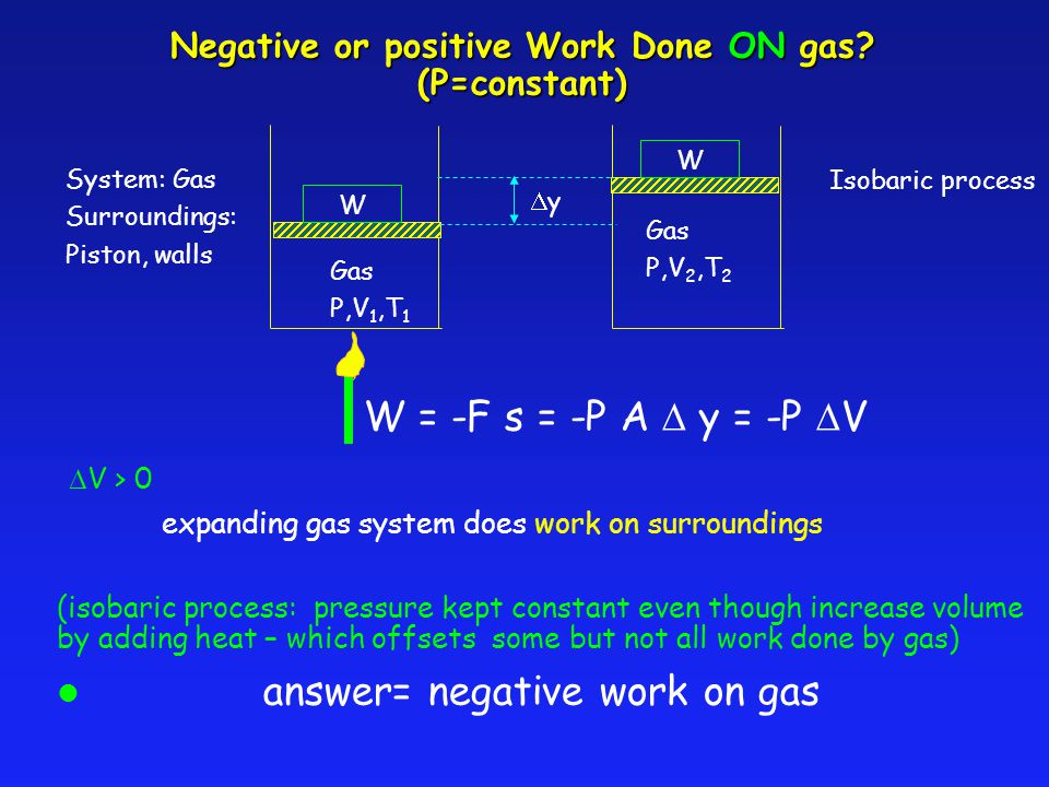 Negative or positive Work Done ON gas (P=constant)