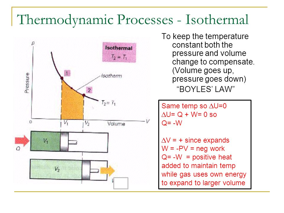 Thermodynamic Processes - Isothermal