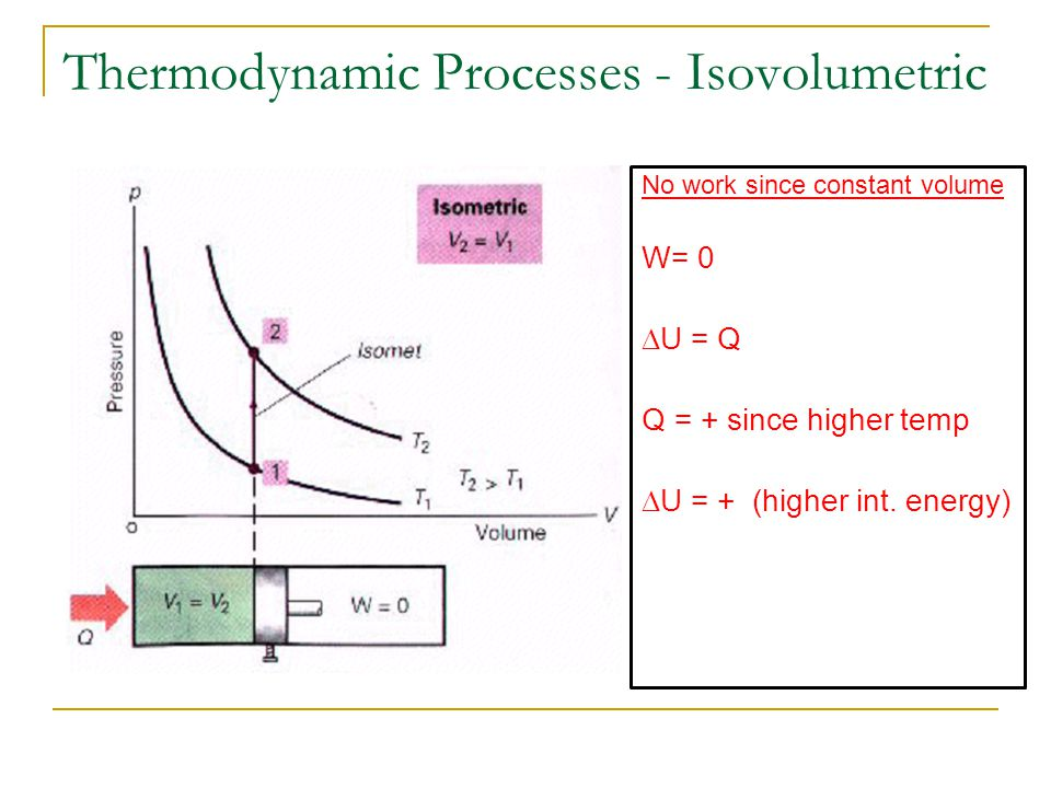 Thermodynamic Processes - Isovolumetric