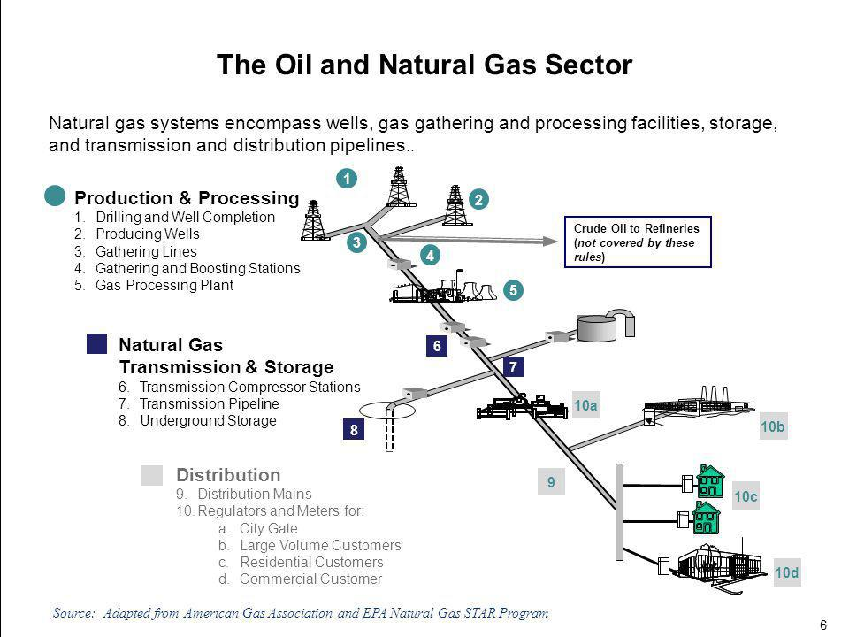 The Oil and Natural Gas Sector