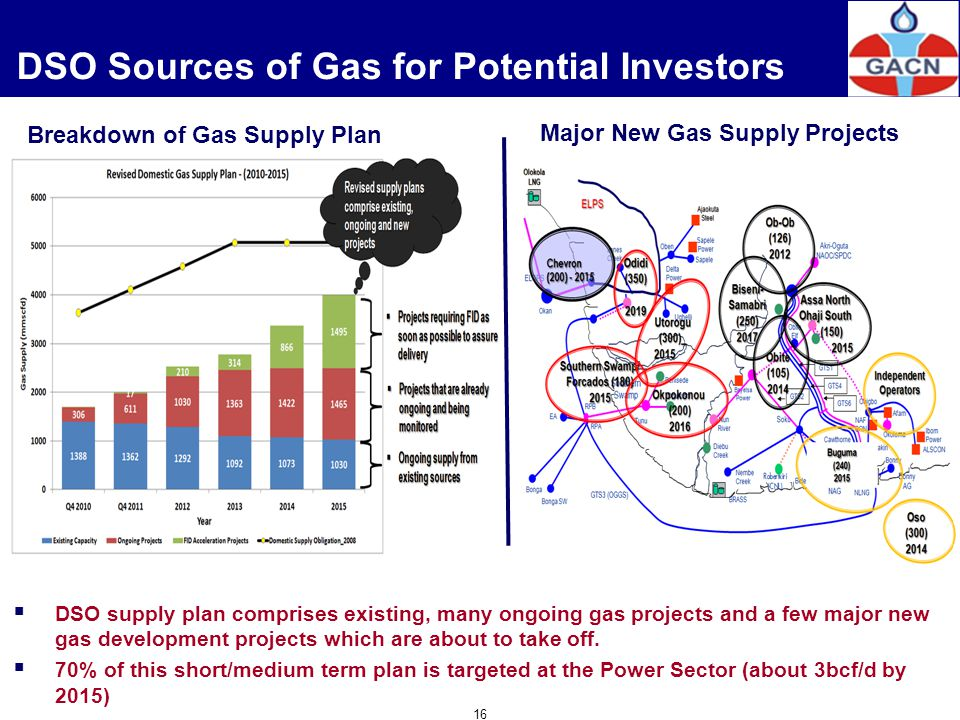 DSO Sources of Gas for Potential Investors