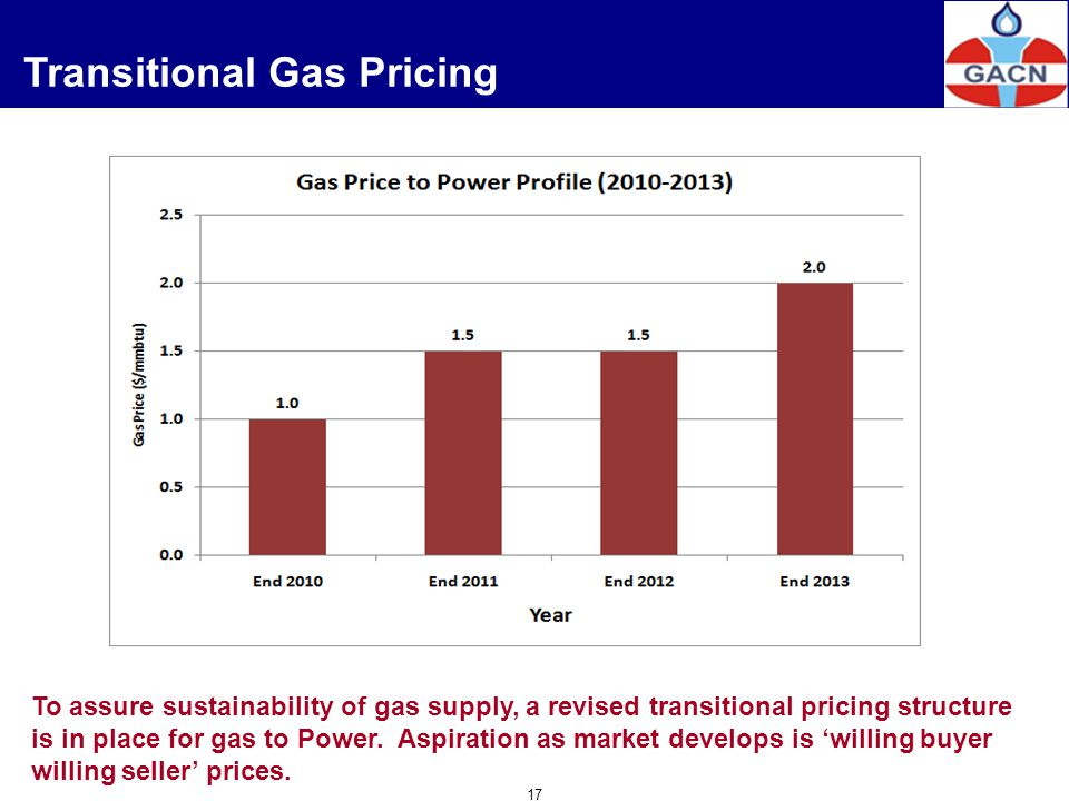 Transitional Gas Pricing