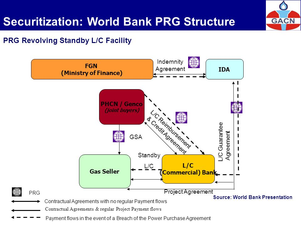 Securitization: World Bank PRG Structure