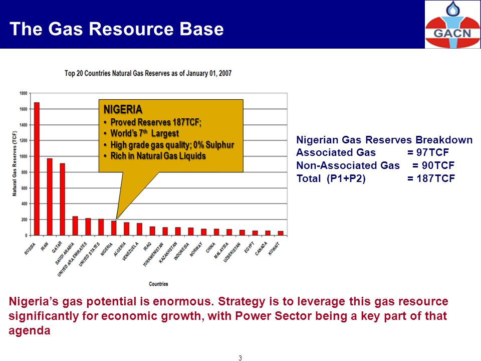 The Gas Resource Base Nigerian Gas Reserves Breakdown. Associated Gas = 97TCF. Non-Associated Gas = 90TCF.