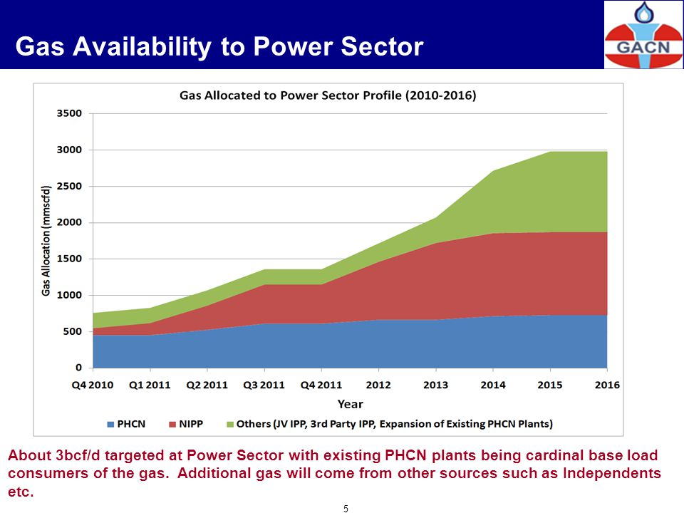 Gas Availability to Power Sector