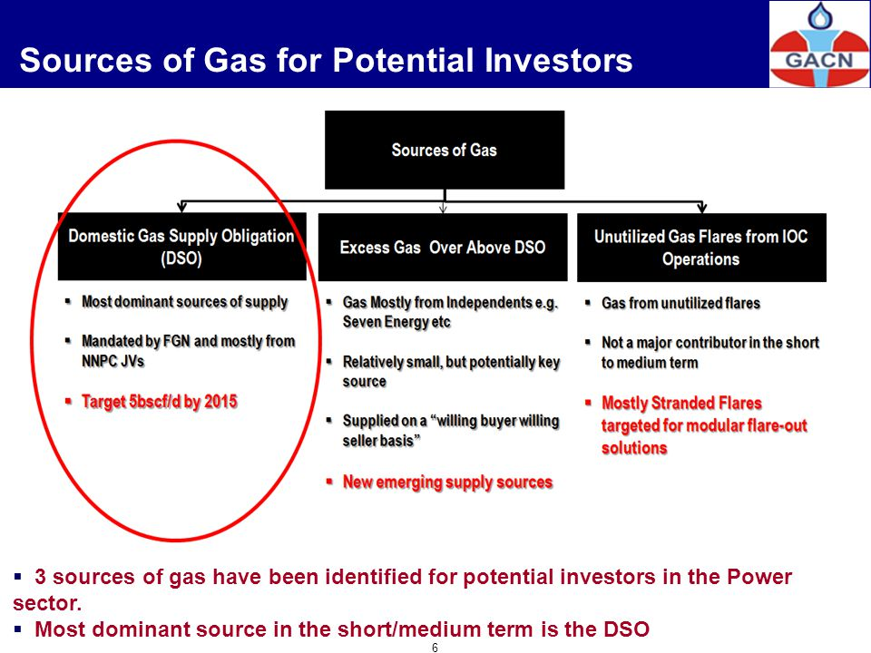 Sources of Gas for Potential Investors