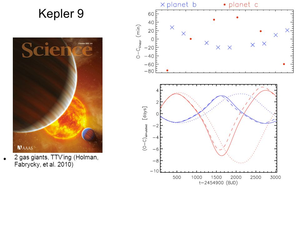 Kepler 9 2 gas giants, TTV'ing (Holman, Fabrycky, et al. 2010)