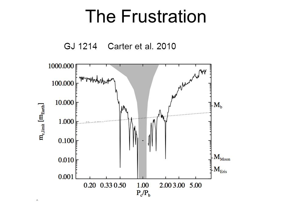The Frustration GJ 1214 Carter et al. 2010