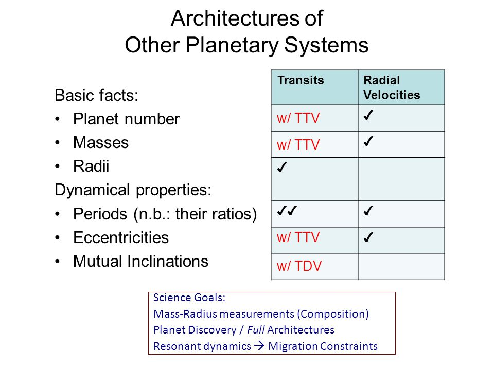 Architectures of Other Planetary Systems